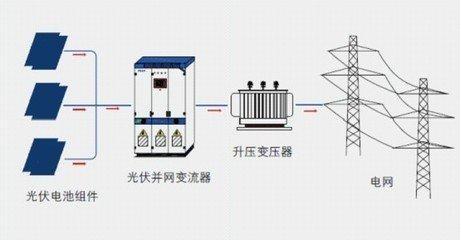结构特点:太阳能光伏发电系统发出的电能需要用专用储能